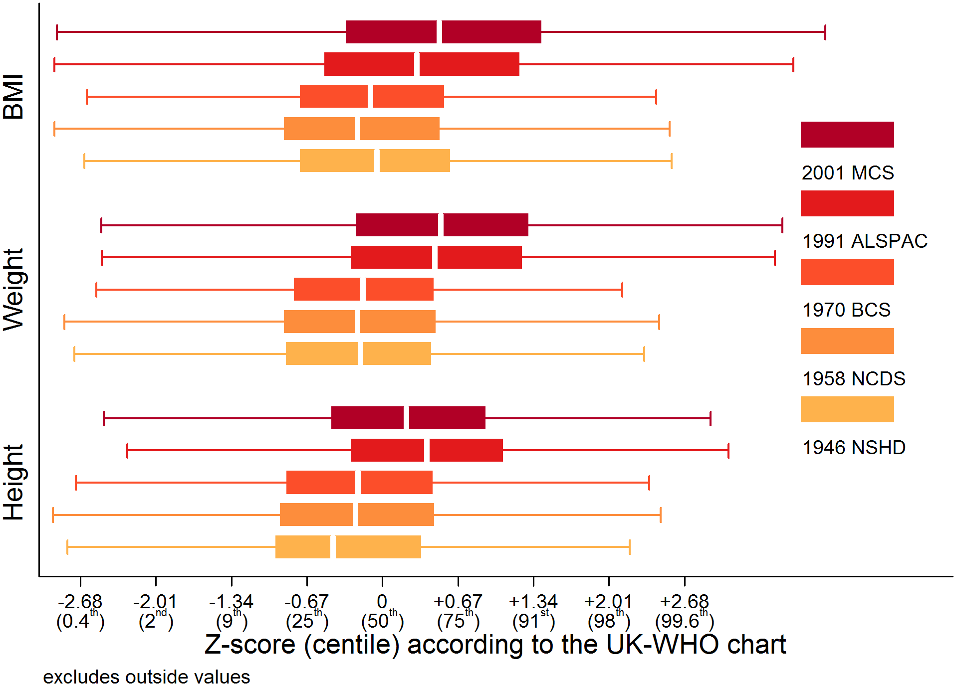 Study-stratified box plots for height, weight, and BMI Z-scores according to the UK-WHO chart at 10 or 11 years of age.