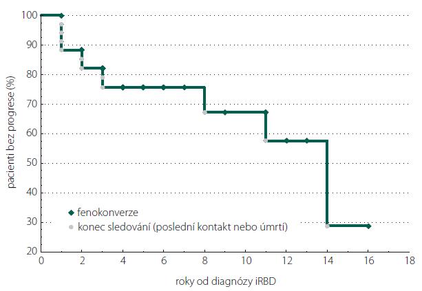 Počet pacientů bez neurodegenerativního onemocnění v čase od stanovení iRBD diagnóz. Graph 1. Phenoconversion free patients according to the time of iRBD diagnosis.