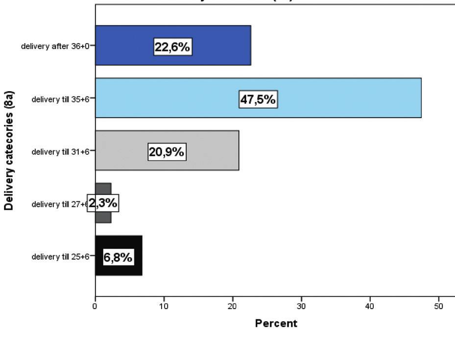 Distribuce porodů monochoriálních dvojčat v jednotlivých kategoriích gestačních týdnů. Do týdne 25+6 porodilo12/177 (6,8 %) žen, v rozmezí 26+0 až 27+6 porodily 4/177 (2,3 %) ženy, v rozmezí 28+0 až 31+6 porodilo 37/177 (20,9 %) žen, od 32+0 do 35+6 porodilo 84/177 (47,8 %) žen, po týdnu 36+0 porodilo 40/177 (22,6 %) žen
