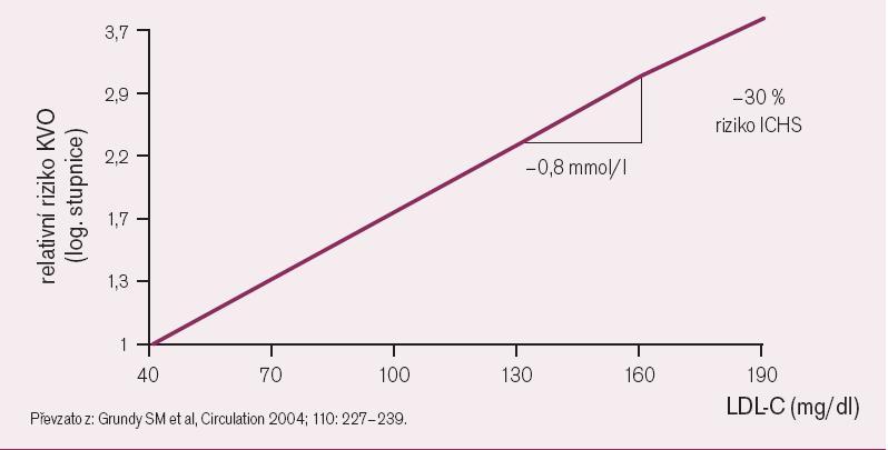 Snižování LDL-C k co nejnižším hodnotám snižuje riziko KVO.