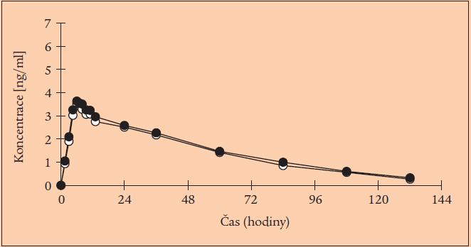Průběh plazmatické koncentrace amlodipinu v přípravku Agen (plné body) a Norvasc (prázdné body).