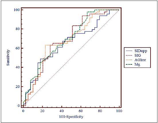 Porovnání ROC křivek pro SID<sub>app</sub>, SIG, AG<sub>kor</sub> a celkové Mg SID<sub>app</sub> (AUC) = 0,655, SIG (AUC) = 0,691, AG<sub>kor</sub> (AUC) = 0,686, celkové Mg (AUC) = 0,7  SID<sub>app</sub> – zdánlivá (apparent) diference silných iontů (strong ion difference), SIG – okno silných iontů (strong ion gap), AG<sub>kor</sub> – aniontové okno (anion gap) korigované na normální hladinu albuminu, Mg – koncentrace celkového hořčíku