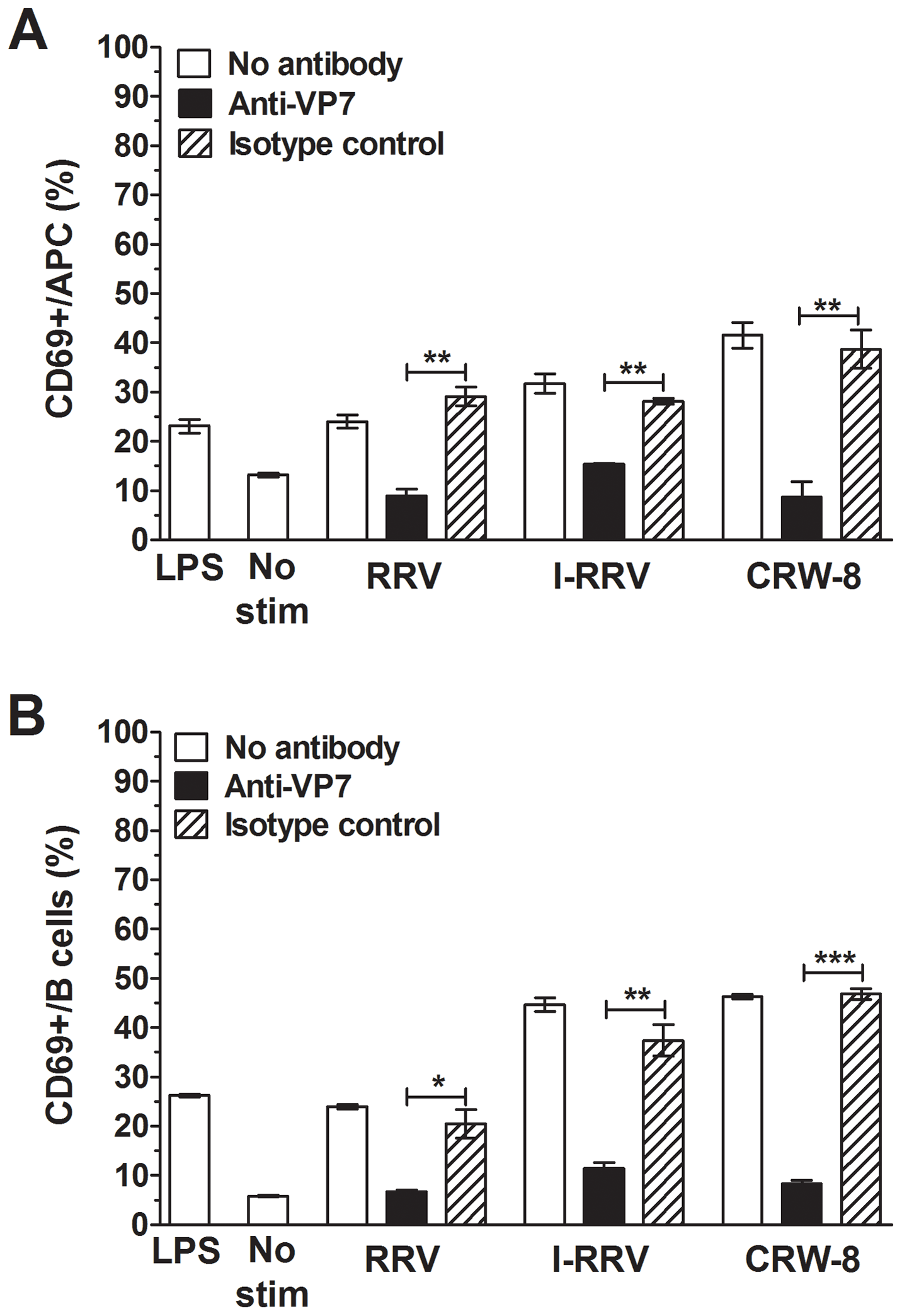 Neutralising antibody blockade of VP7 reduced APC and B cell activation.