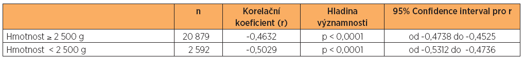 Korelace pH s hodnotami laktátu v závislosti na hmotnosti novorozenců