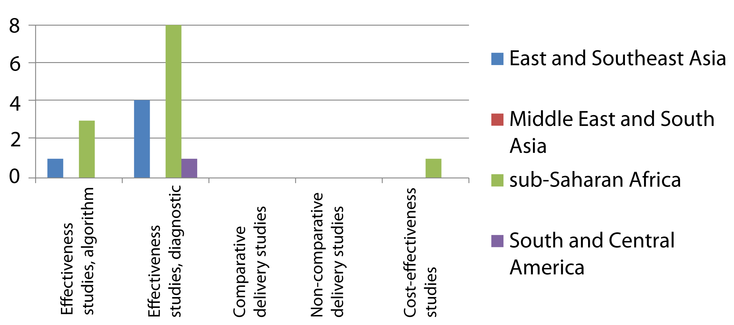 "Distribution of published studies on clinical algorithms for screening for smear-negative TB in HIV-infected individuals (""rule-out""), by geography, objective, and study setting."