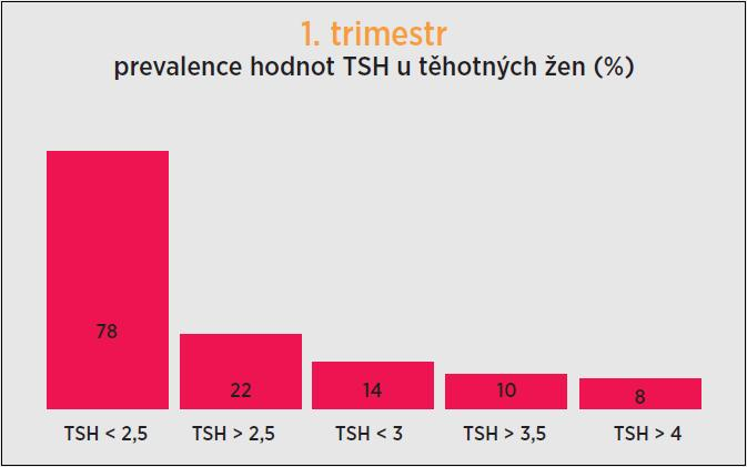 Prevalence hodnot TSH u těhotných žen v 1. trimestru. Při vyšetření v 1. trimestru byla koncentrace TSH > 2,5 mIU/l u 22 % těhotných žen, TSH > 3 mIU/l u 14 %, TSH > 3,5 mIU/l u 10 % a TSH > 4 mIU/l u 8 % těhotných žen. TSH (thyroid-stimulating hormone, thyrotropin) – tyreotropin.