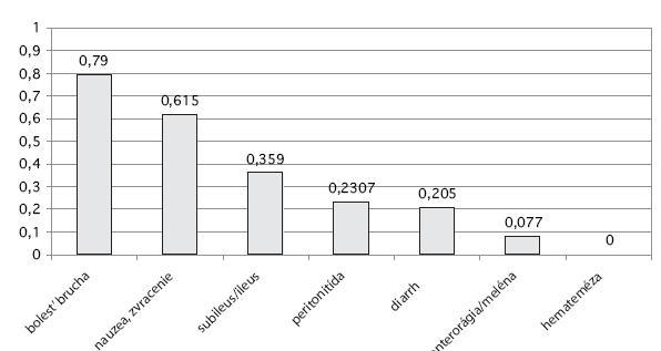 Percentuálne vyjadrený výskyt symptómov u pacientov s diagnózou mezenterickej ischémie Graph 1. Percentage rates of symptoms in patients with mesenteric ischemia