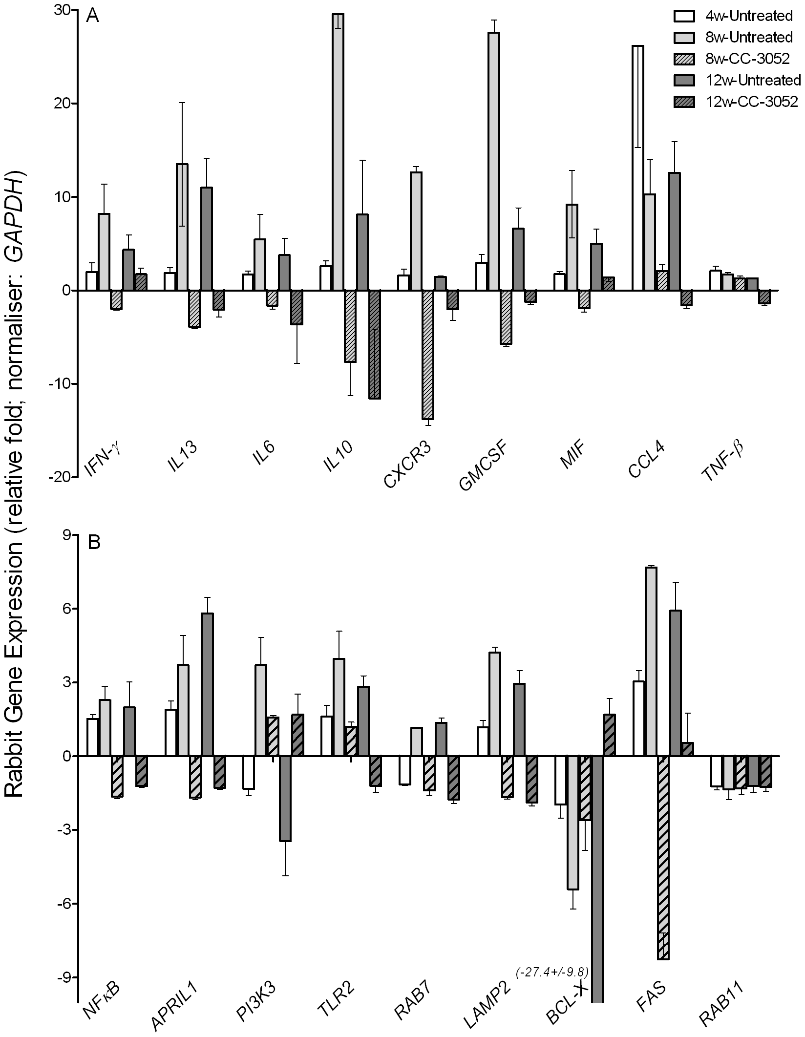 Effect of CC-3052 treatment on rabbit gene expression during <i>Mtb</i> infection.
