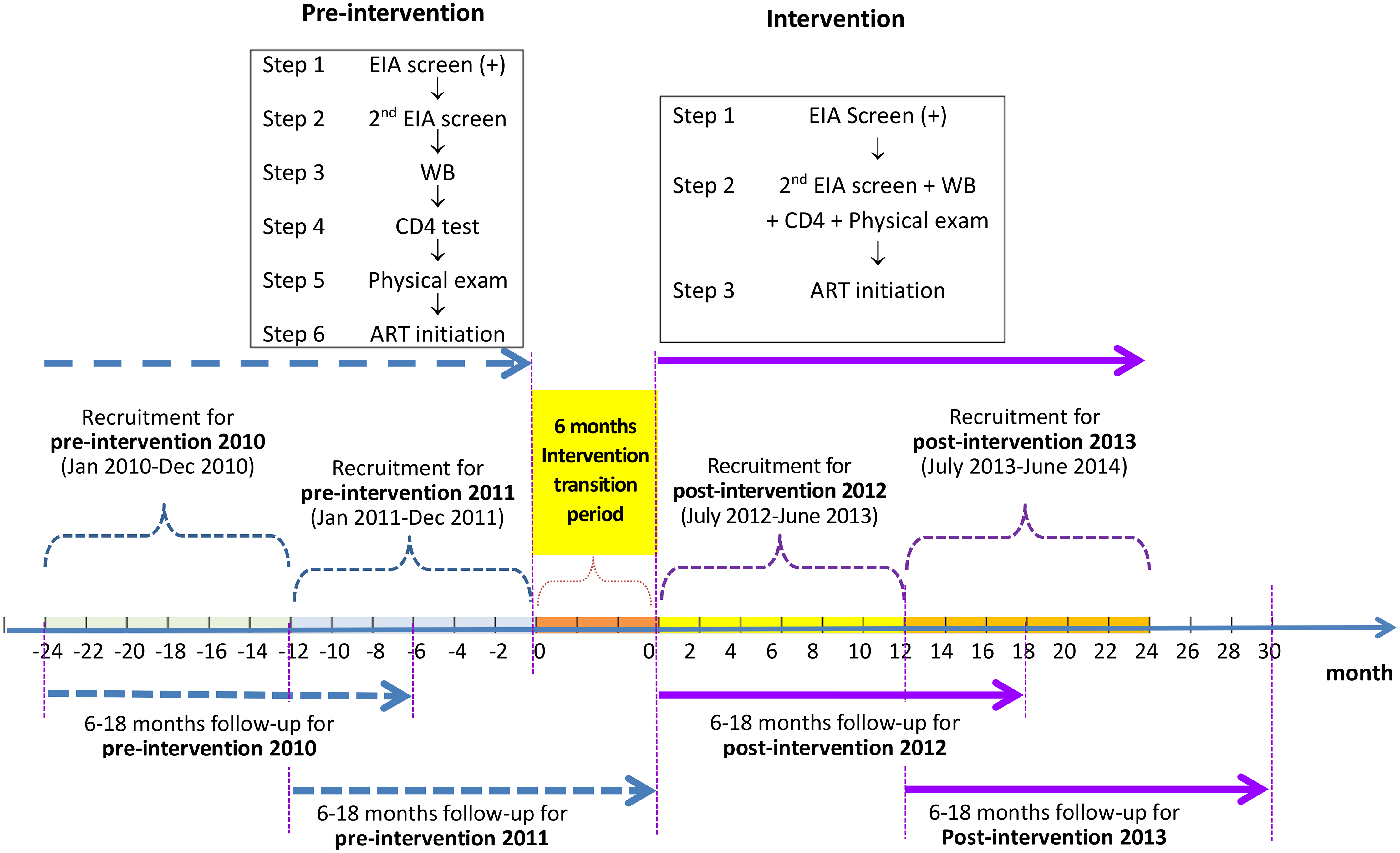 Study design of the simplified HIV test and treat intervention.