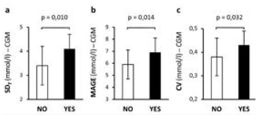Porovnání krátkodobé glykemické variability u pacientů s DM 1. typu bez komplikací (NE, bílé sloupce) a s mikrovaskulárními komplikacemi (ANO, černé sloupce).