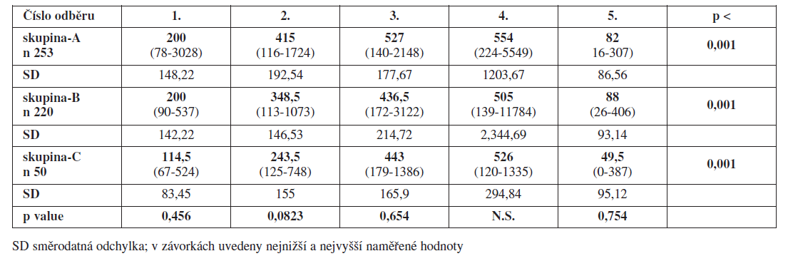 Mediány plazmatických hladin D-dimeru (μg/l)