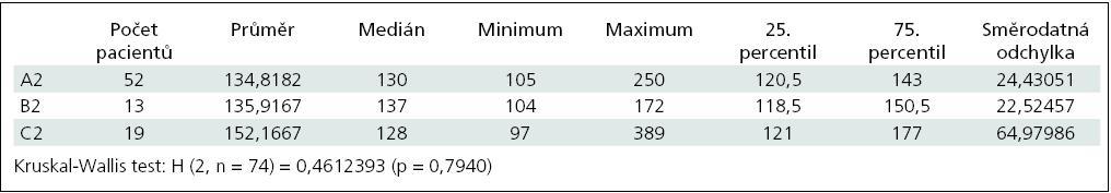 Hodnoty ACT po podání protaminu v množství 75 IU na 100 IU heparinu nebo v množství 112,5 IU; pokud nižší dávka nedostačovala.
