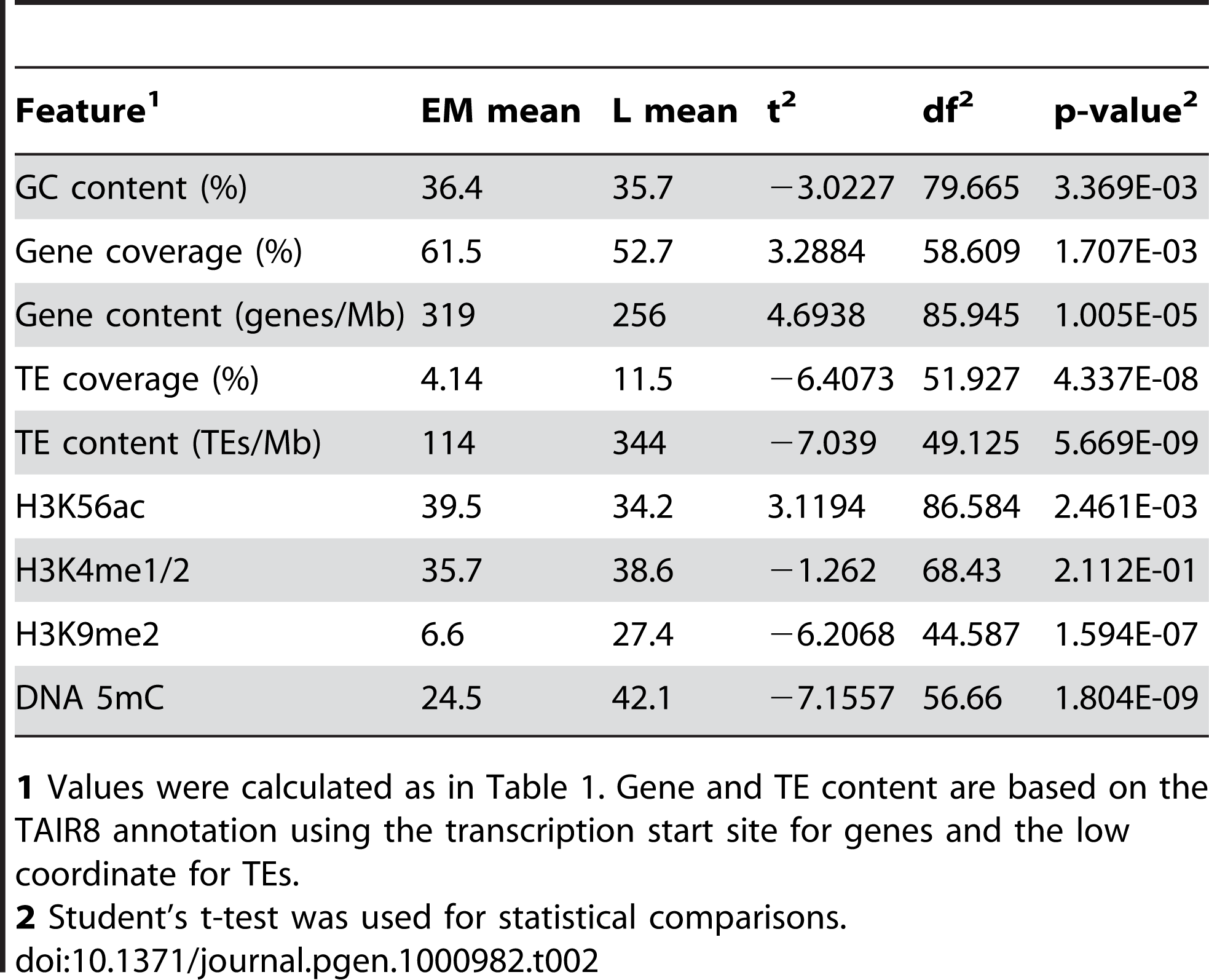Analysis of genetic and epigenetic features for EM and L replicons for the long arm of chr4.