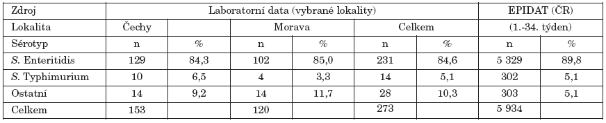 Analýza laboratorních a epidemiologických dat (zdroj EPIDAT) podle lokality a sérotypu