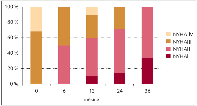 Proporcionální zastoupení nemocných s PAH v jednotlivých funkčních třídách podle klasifikace NYHA při léčbě treprostinilem.
