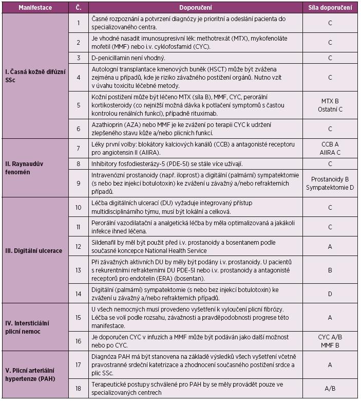 Doporučení BSR a BHPR pro léčbu systémové sklerodermie
