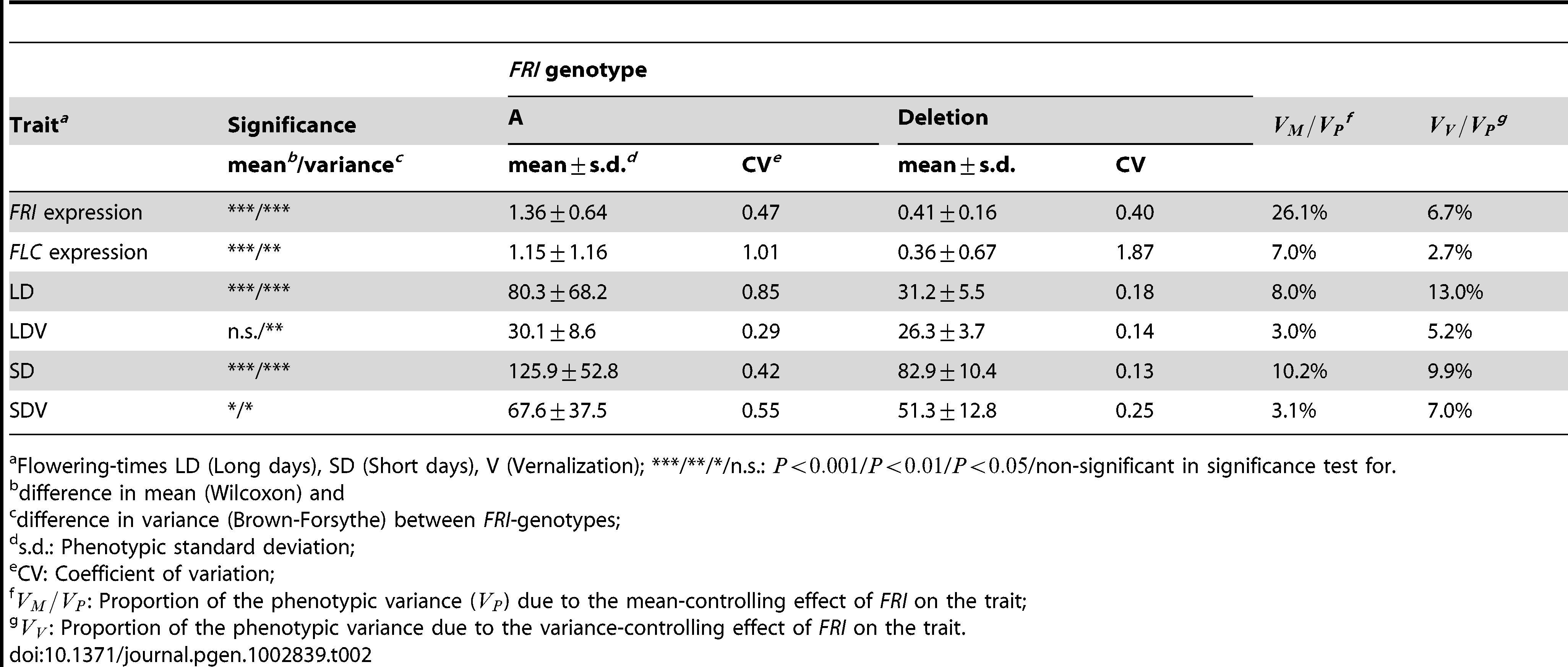 Differences in mean and variance for traits in the <i>FRI</i>-<i>FLC</i>-flowering pathway.