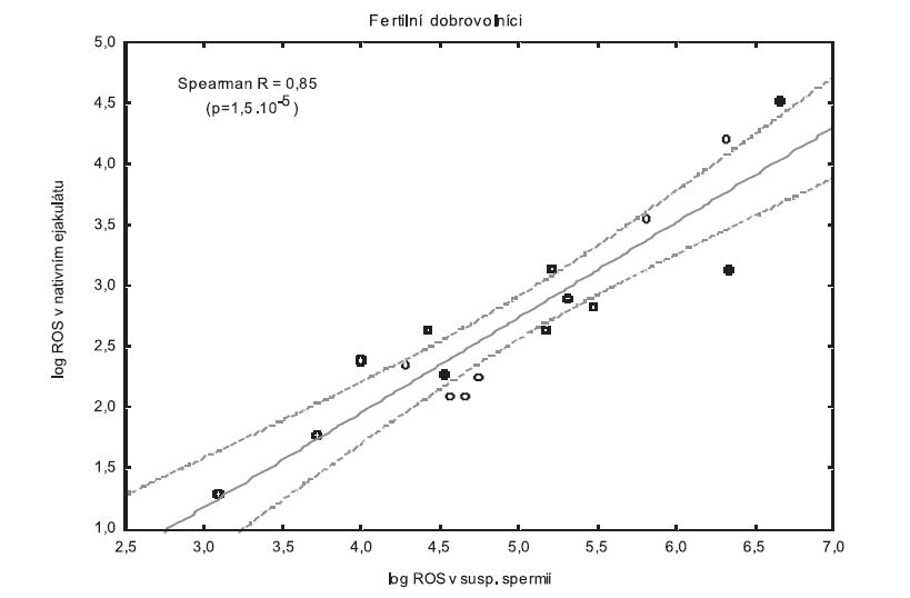 Korelace mezi log ROS v nativním ejakulátu a log ROS v suspenzi promytých spermií v PBS u skupiny fertilních dobrovolníků