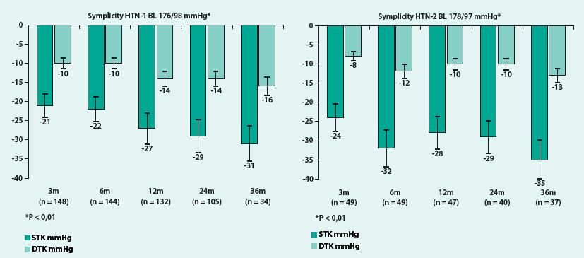 Vývoj krevního tlaku po provedené RDN ve studiích Symplicity HTN-1 a HTN-2