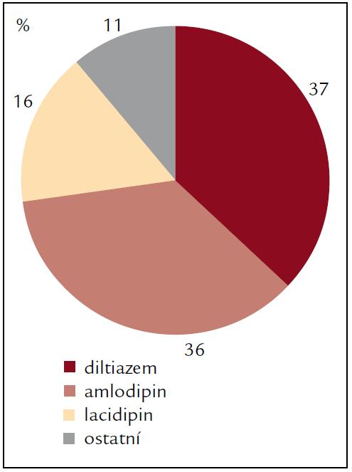 Percentuální zastoupení jednotlivých kalciových blokátorů v léčbě hypertenze po transplantaci srdce v roce 2003.
