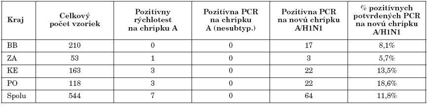 Virologická diagnostika pandemickej chrípky A/H1N1 na RÚVZ v BB – 1. polrok 2010  Table 3. Virological diagnosis of pandemic influenza A/H1N1 at the RAPH in Banská Bystrica – first half 2010