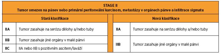 FIGO 2014 stage II karcinomu ovaria, tuby a peritonea. Rozdíly mezi starou a novou klasifikací.