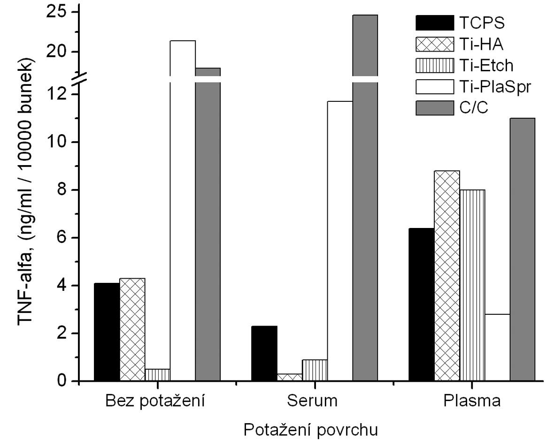 Produkce TNF-α osteoblasty kultivovanými na původních materiálech a na površích s biologickou úpravou (potažení sérem, aktivovanou plazmou).