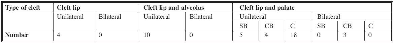 Range of the cleft deformities of the operated patients