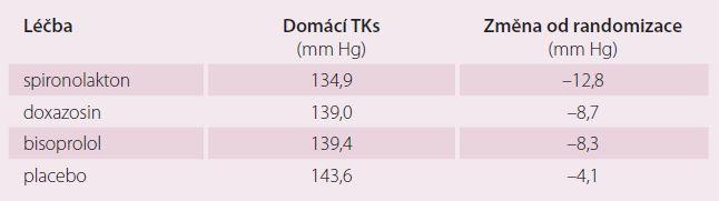 Změny systolického krevního tlaku (TKs) ve studii PATHWAY 2.