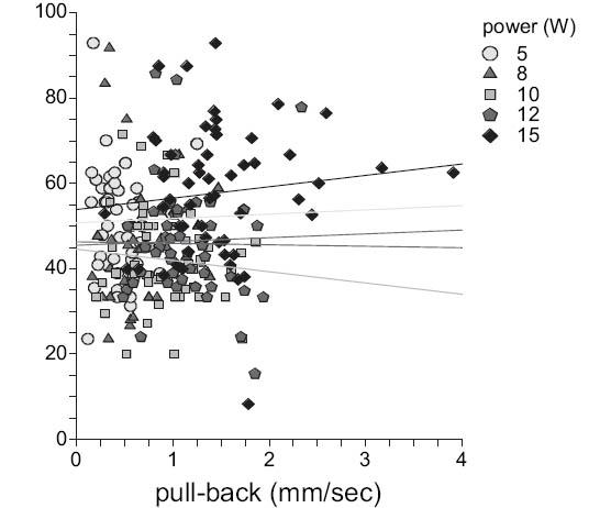Kontrakce v závislosti na rychlosti posunu Fig. 5. Shrinkage plotted against pull-back speed
