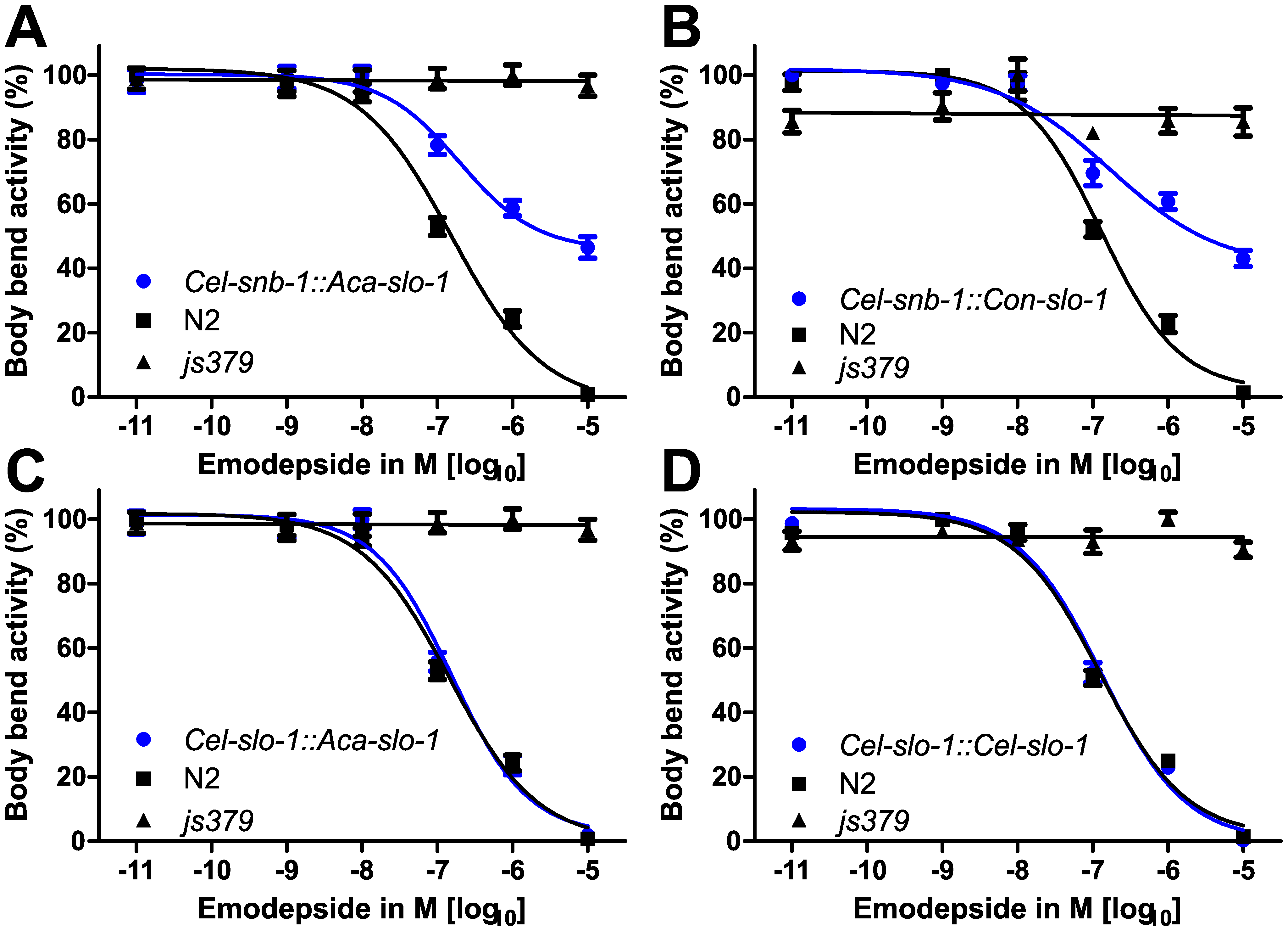 Parasite SLO-1 expressed from <i>C. elegans</i> promoters recover emodepside susceptibility in resistant <i>slo-1</i> loss-of-function mutants.