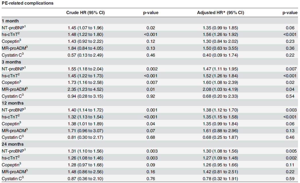 Association of biomarkers with outcomes.