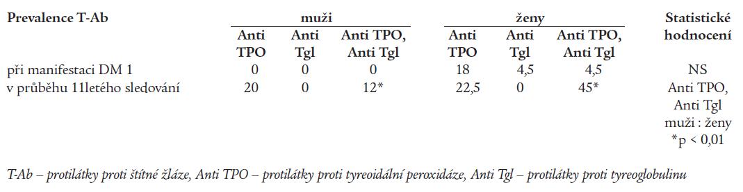 Prevalence protilátek proti štítné žláze v % při manifestaci DM a v průběhu 11letého sledování.