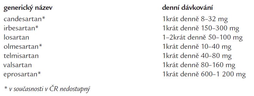 Přehled AT1-blokátorů nejčastěji užívaných v léčbě hypertenze (v abecedním pořadí).