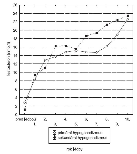 Průměrná sérová koncentrace celkového testosteronu v průběhu substituční léčby
