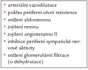 Hemodynamické a neurohumorální účinky AT<sub>1</sub>‑blokátorů [6].
