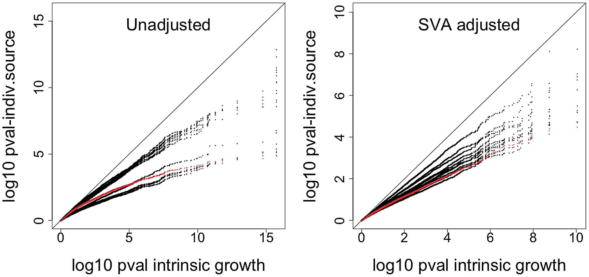 Comparison of significance between intrinsic growth and individual experiment's growth.