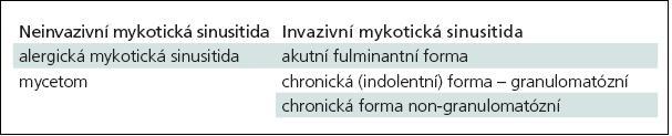 Dělení mykotických infekcí paranazálních dutin.