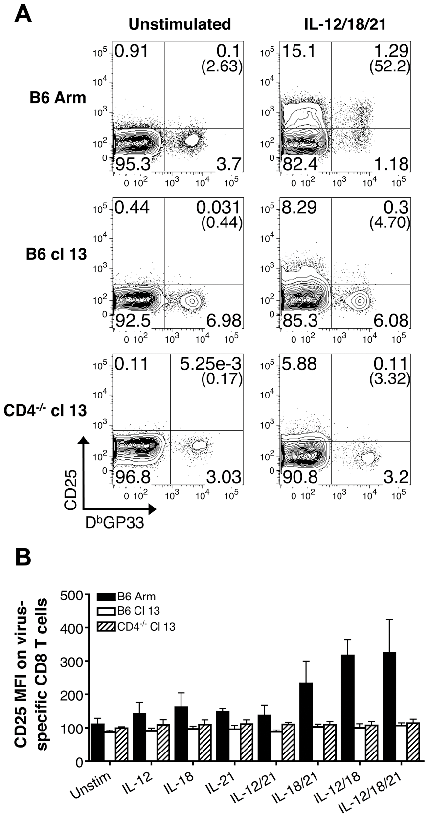 Exhausted CD8 T cells do not upregulate CD25 expression following IL-12, IL-18, and/or IL-21 exposure.