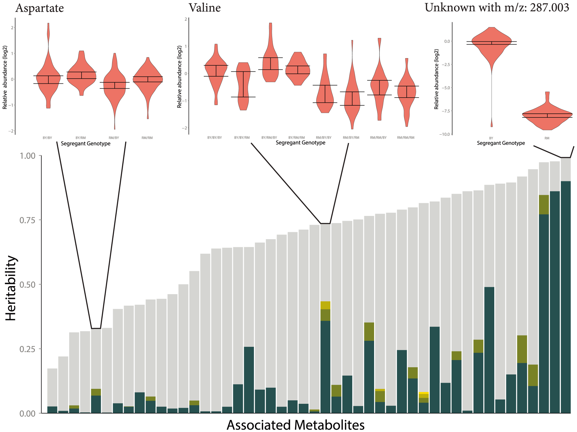 Fraction of broad-sense heritability explained by identified mQTLs.