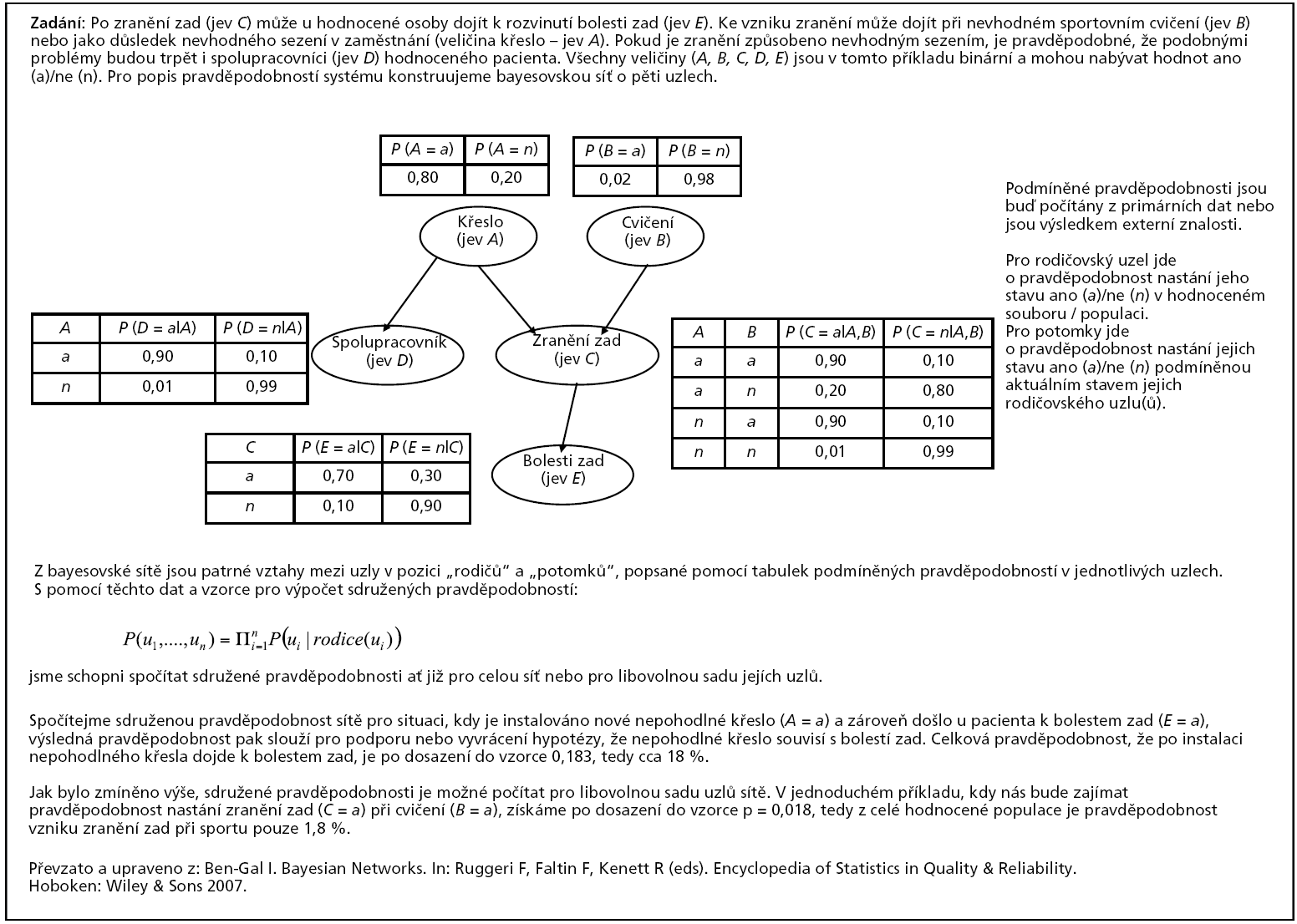 Příklad 1. Aplikace bayesovské sítě pro modelový popis systému sledujícího příčiny bolesti zad.