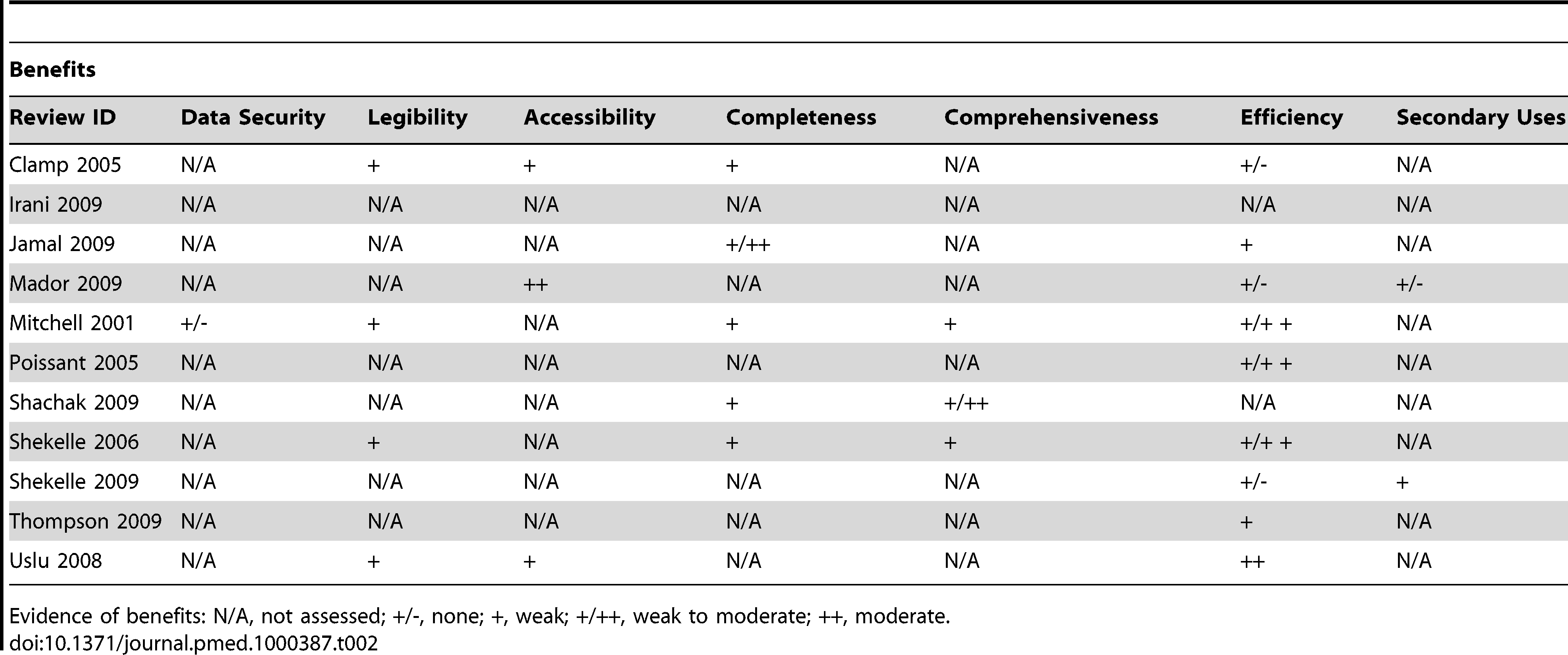 Evidence of benefits associated with EHRs.