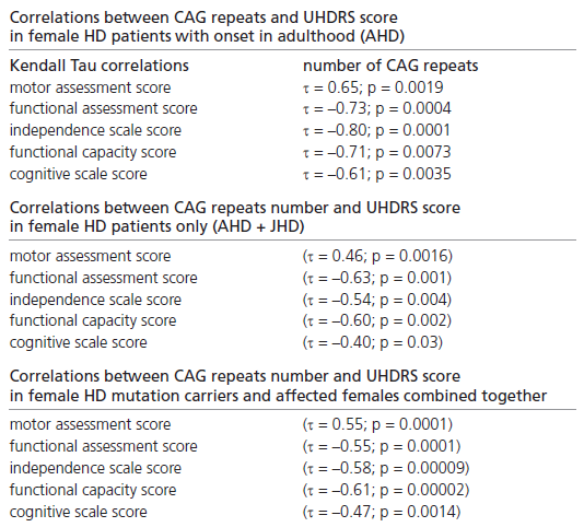 Correlations between CAG repeats number and UHDRS score in female subpopulations.