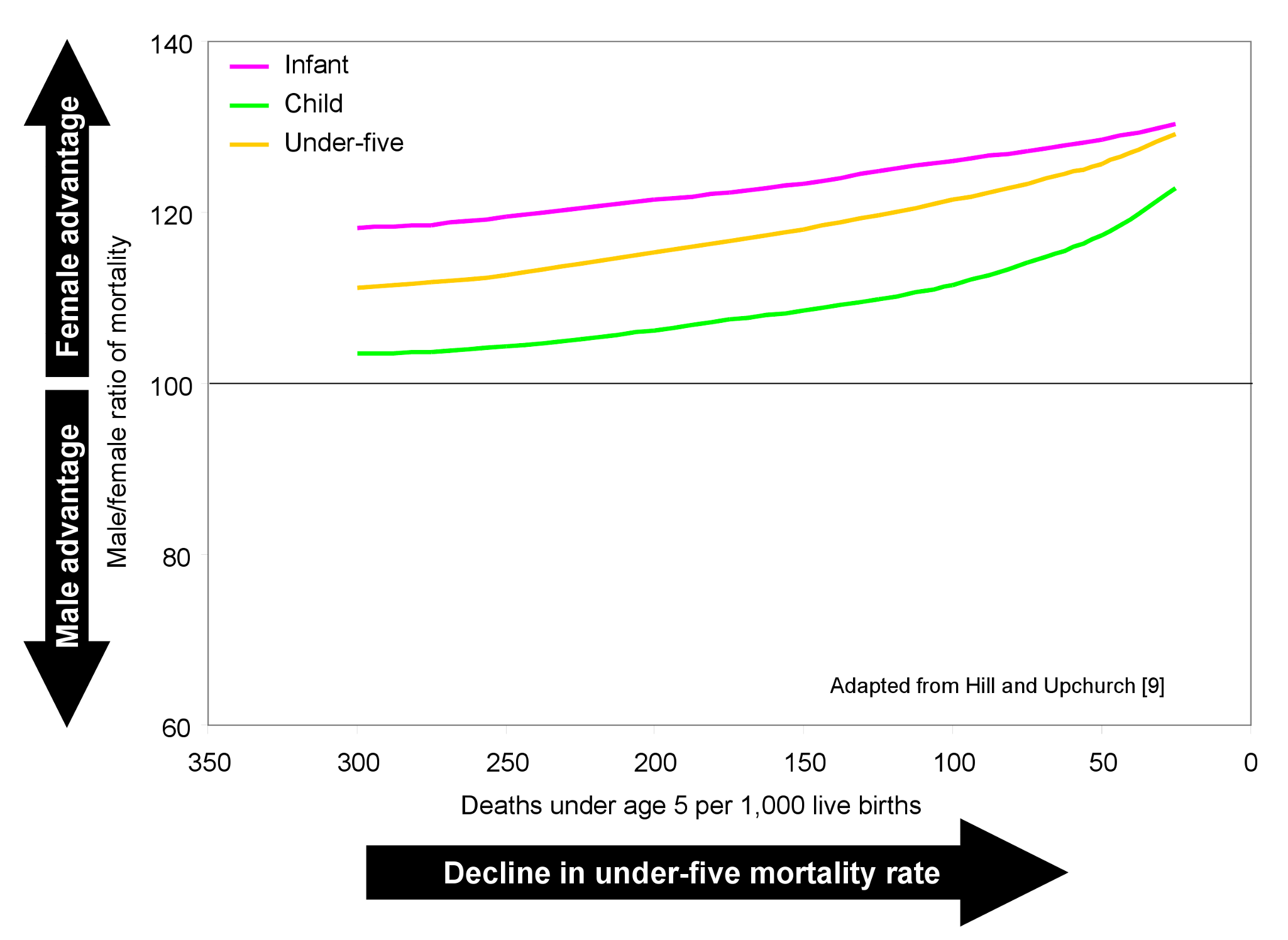 Historical change in the male-to-female ratio of mortality as under-five mortality declined in selected developed countries.