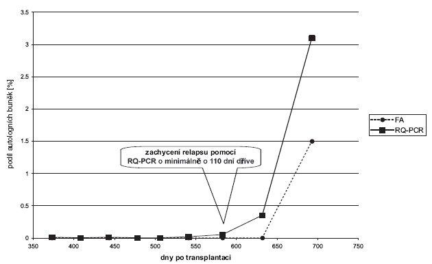 Pacient s akutní myeloidní leukemií, vykazujícím dlouhodobě KC dle FA, den +693 náhle SC 1–2 %. Retrospektivní analýza předchozích odběrů pomocí citlivější metody RQ-PCR odhalilo signifikantní přítomnost autologní krvetvorby již v den +583 (SC 0,1 %) a v den +632 – nárůst na SC 0,3 %. Relaps onemocnění byl tedy metodou RQ-PCR zachycen o 110 dní dříve.