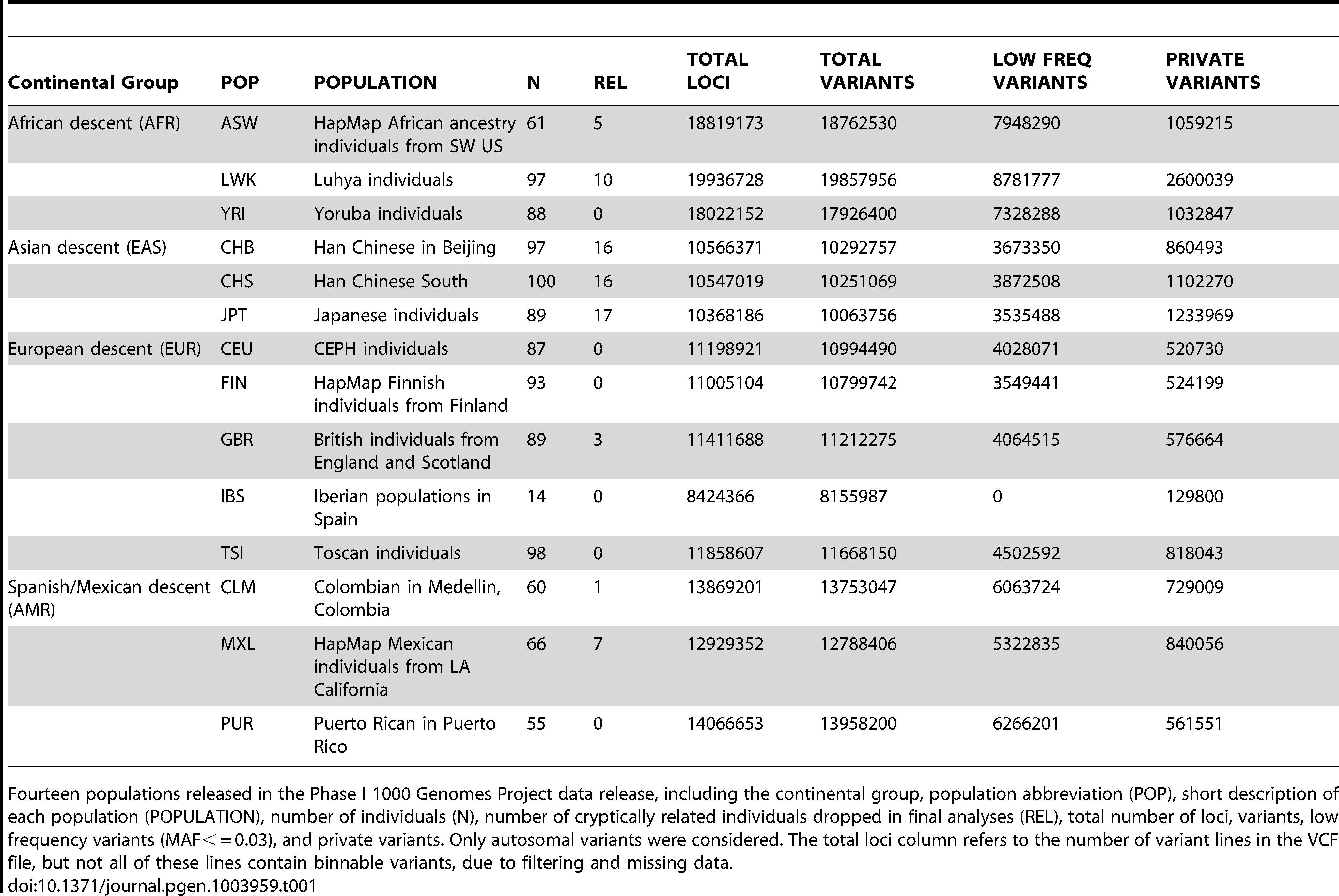 Phase I 1000 Genomes Project data characteristics.