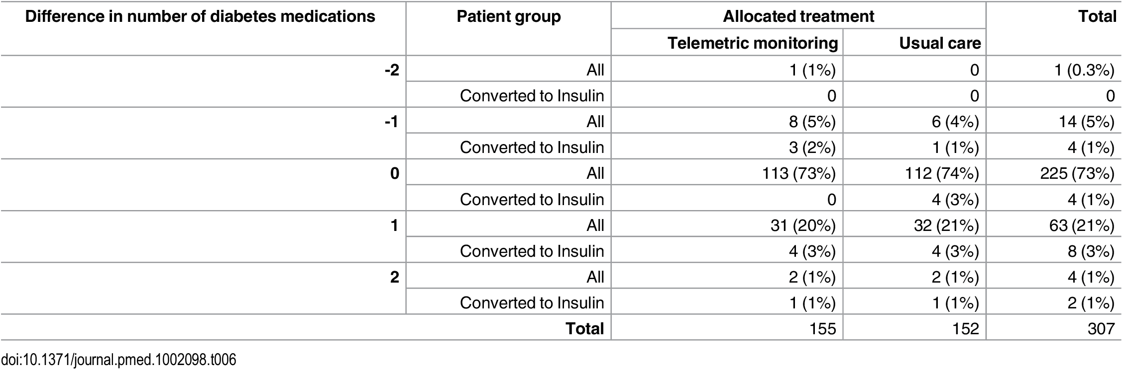 Distribution of differences in numbers of diabetes treatments prescribed between baseline and follow-up in Telescot diabetes trial participants by trial arm and initiation of insulin during follow-up.