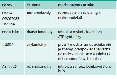 Nové antituberkulotiká a antifungálne látky
