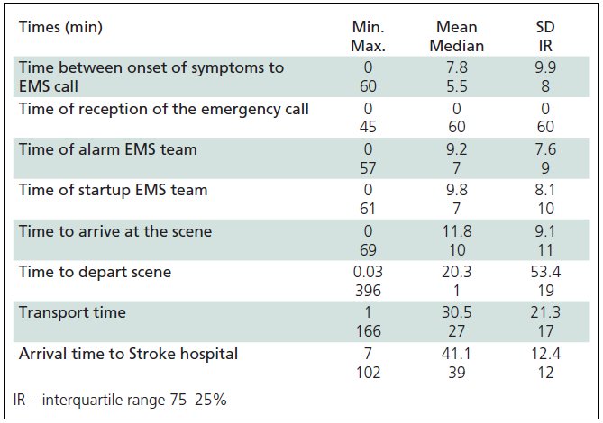 Times of pre-hospital portion of Chain of Recovery for Acute Stroke.