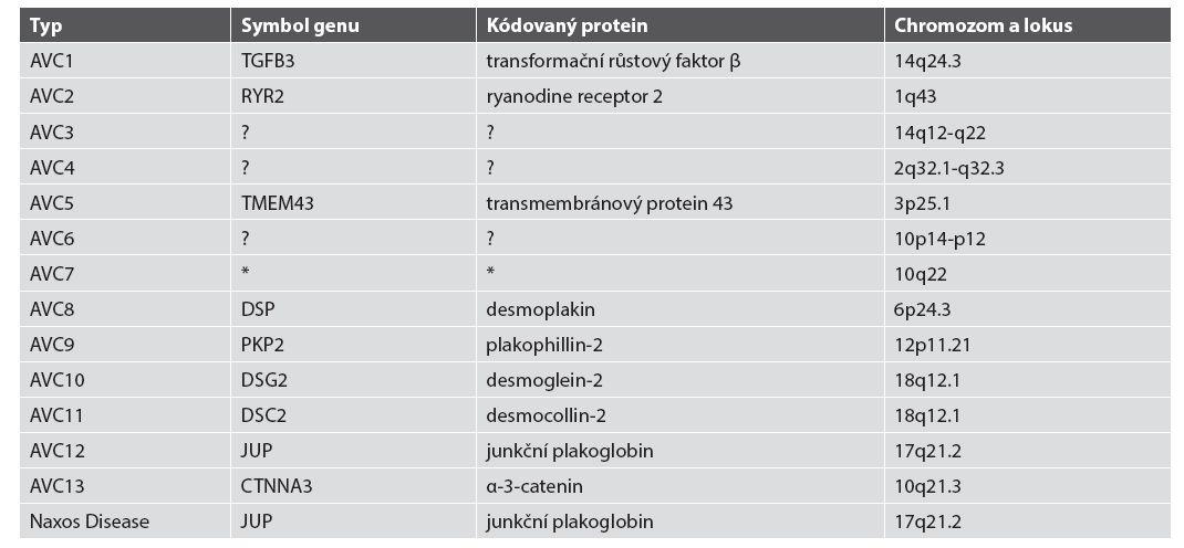 Typy AVC a jejich genetika.